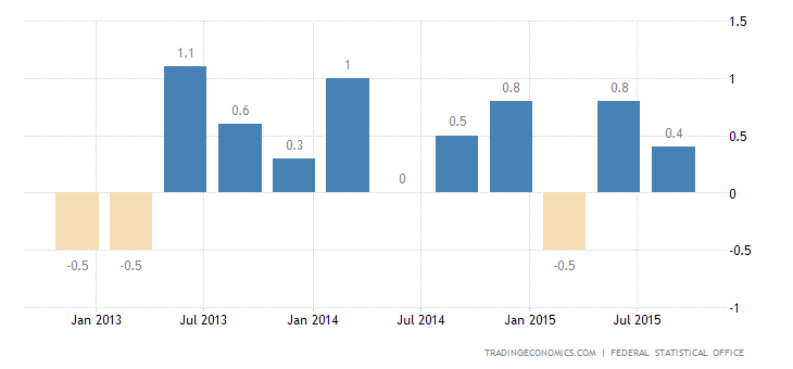 German GDP Growth Confirmed at 0.3% in Q3