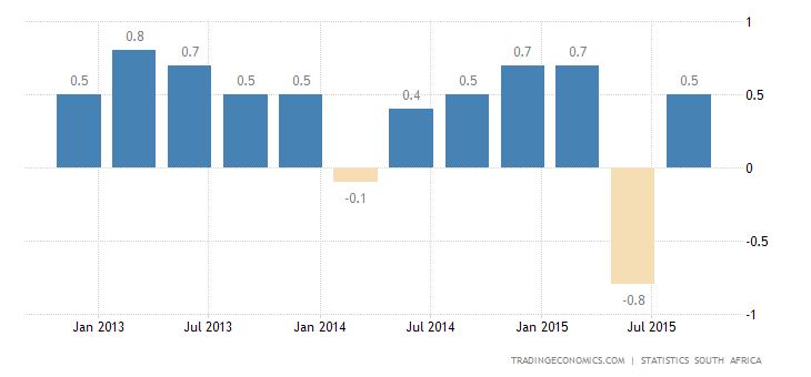 South Africa GDP Advances 0.7% in Q3