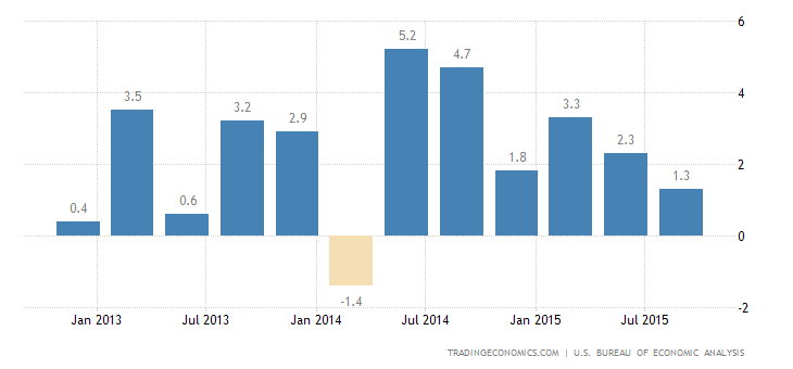 US GDP Growth Revised Up to 2.1% in Q3