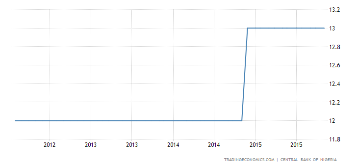Nigeria Lowers Key Rate to 11%