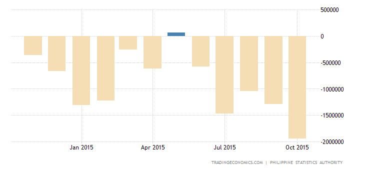 Philippines Trade Balance Swings to Large Deficit