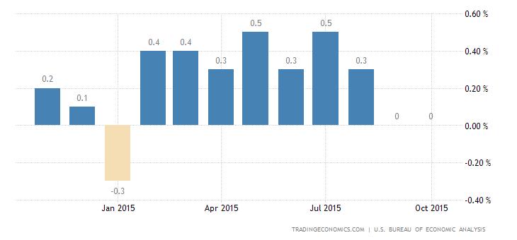 US Consumer Spending Rises Less Than Forecast