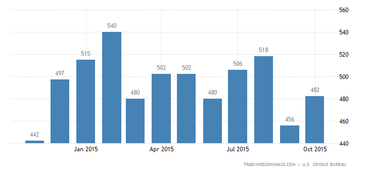 US New Home Sales Rise 10.7%