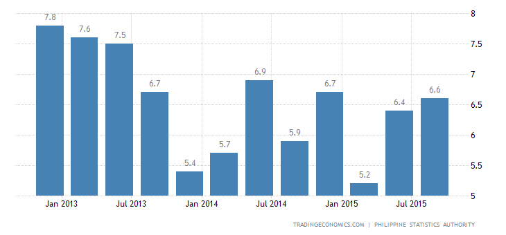 Philippines GDP Growth Below Expectations
