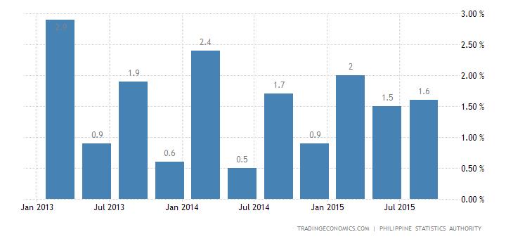 Philippines Economy Expands 1.1% QoQ in Q3
