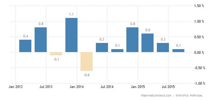 Portuguese GDP Stagnates in Q3
