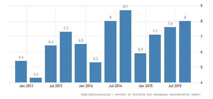 India GDP Growth Beats Expectations
