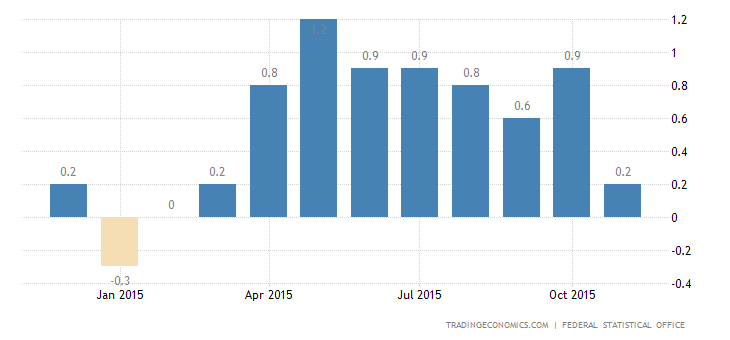 Germany Inflation Rate Accelerates in November