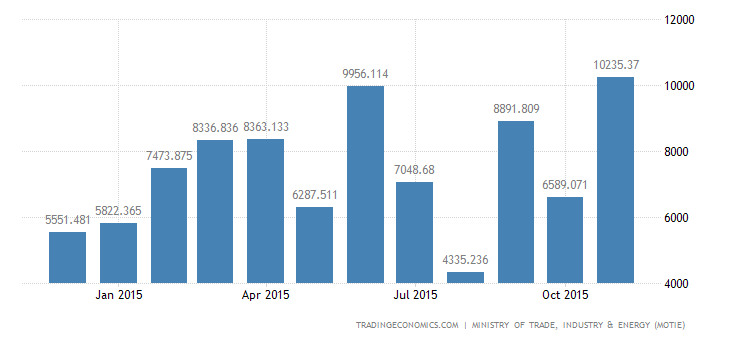 South Korea Trade Surplus Reach Record High