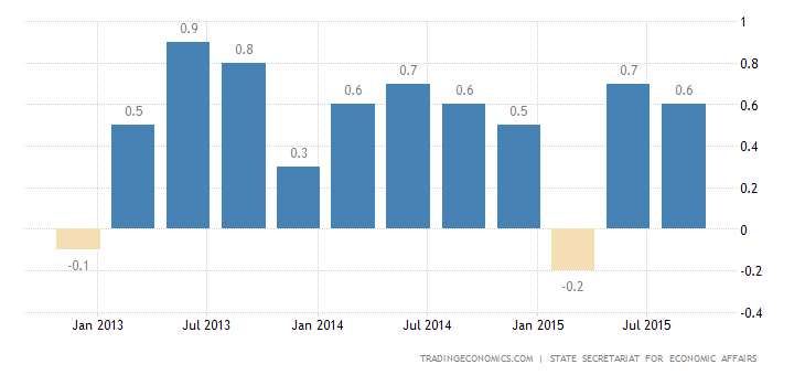 Swiss GDP Unexpectedly Stagnates in Q3