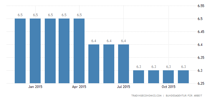 German Jobless Rate Flat at 4.5%