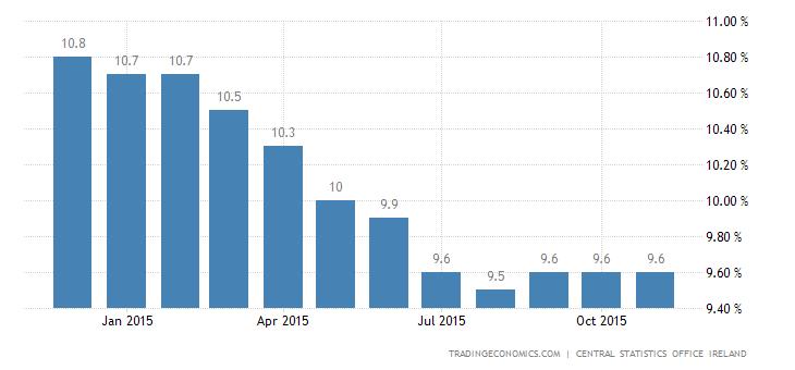 Irish Jobless Rate Lowest Since December 2008