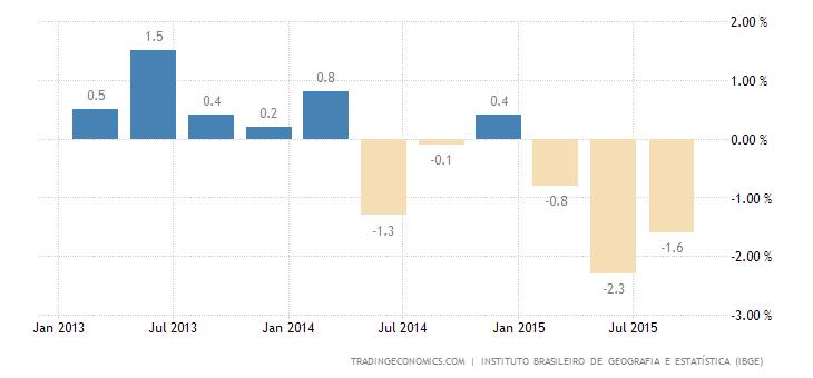 Brazilian Economy Contracts 1.7%