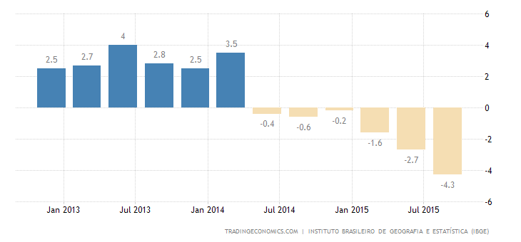 Brazil GDP Contracts for 6th Straight Quarter