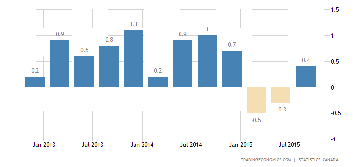 Canada GDP Growth Rebounds in Q3