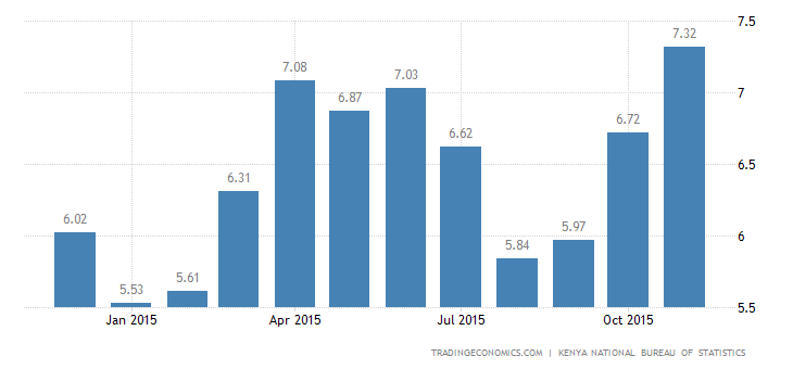 Kenyan Inflation Rate At 15-Month High