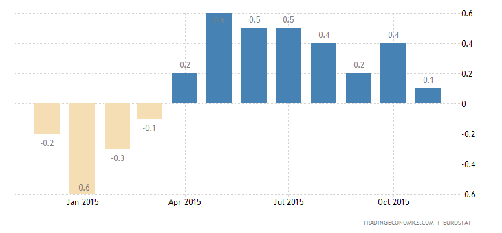 Euro Area Inflation Rate Steady at 0.1%