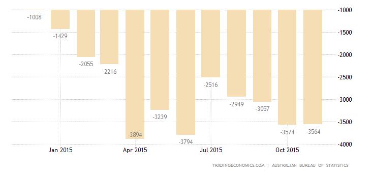 Australia Trade Deficit Largest in 6 Months