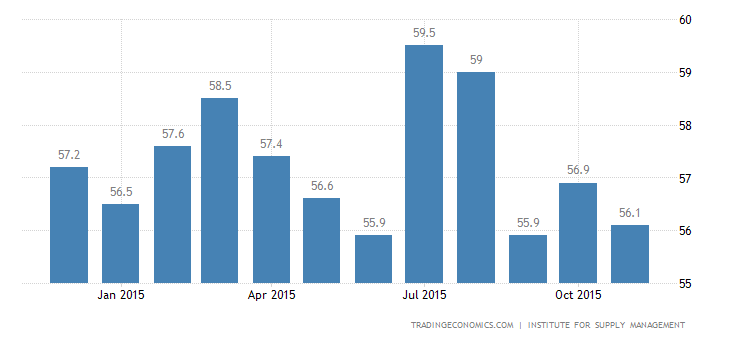 US ISM Non Manufacturing Lowest in 5 Months