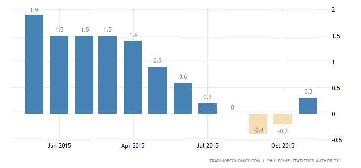 Philippines Inflation Rate at 5-Month High
