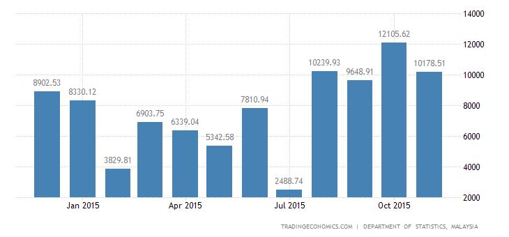 Malaysia Trade Surplus at 4-Year High