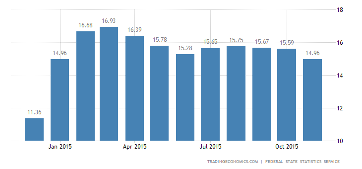 Russian Inflation Rate at 10-Month Low