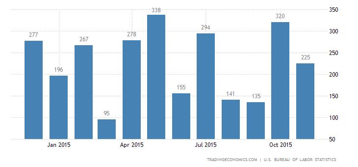 US Economy Adds 211K Jobs in November