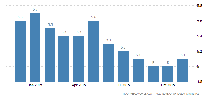 US Jobless Rate Remains at Lowest Since April 2008