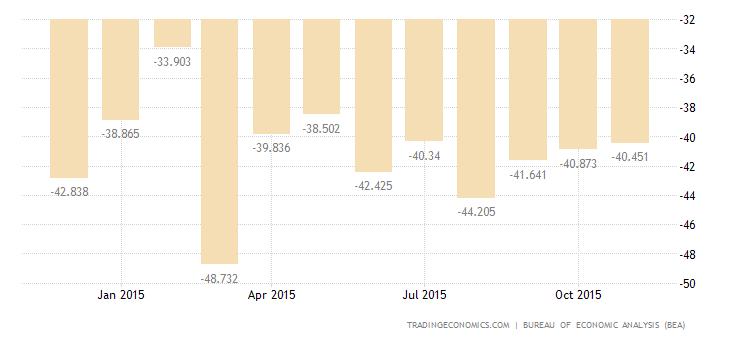 US Trade Deficit Widens in October