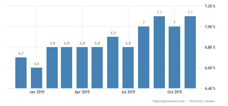 Canadian Unemployment Rate Edges Up