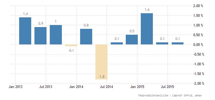 Japanese Economy Avoids Recession in Q3