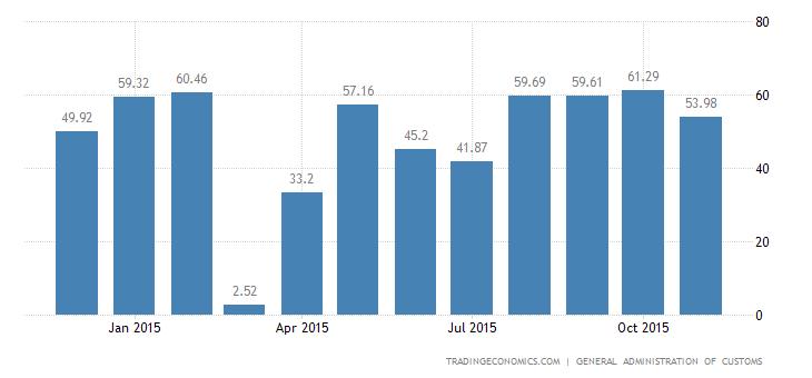 China Trade Surplus Slightly Narrows in November