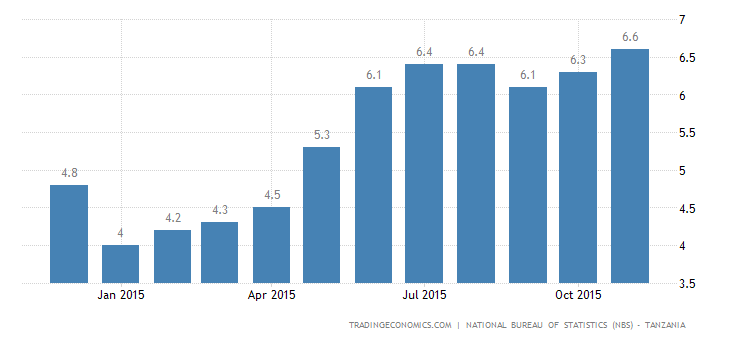 Tanzania Inflation Rate at 14-Month High