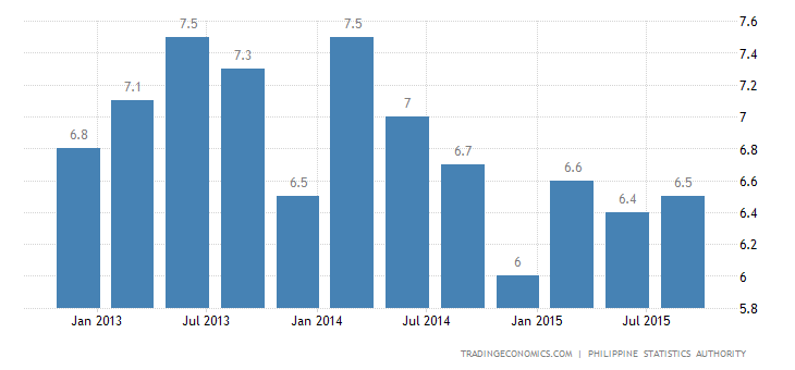 Philippines Jobless Rate Hits Record Low