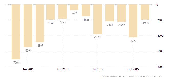 UK Trade Deficit at 3-Month High