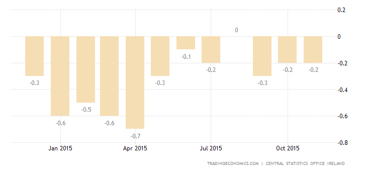 Ireland Inflation Rate Steady at -0.2%