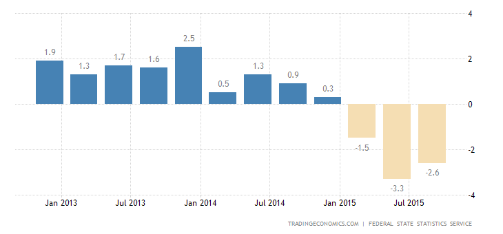 Russian GDP Contraction Confirmed at 4.1% in Q3