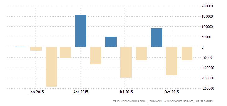 US Reports $65 Billion Budget Gap in November
