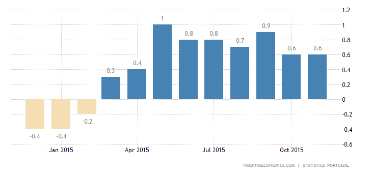 Portuguese Inflation Rate Steady at 0.6% in November