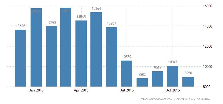 Russian Trade Surplus Drops 32% in October