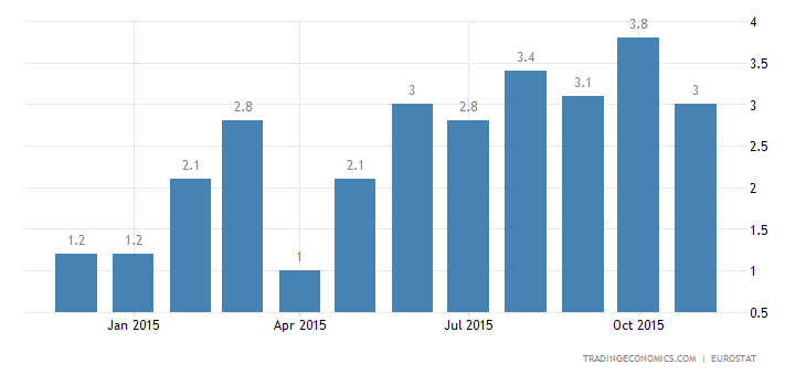 Euro Area Industrial Production Beats Expectations
