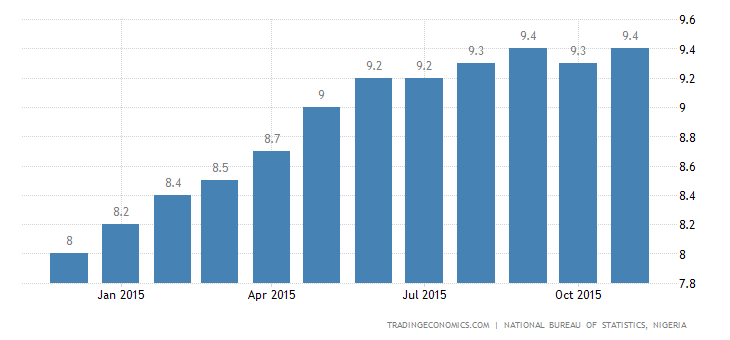 Nigeria Inflation Rate Rises to 9.4% in November