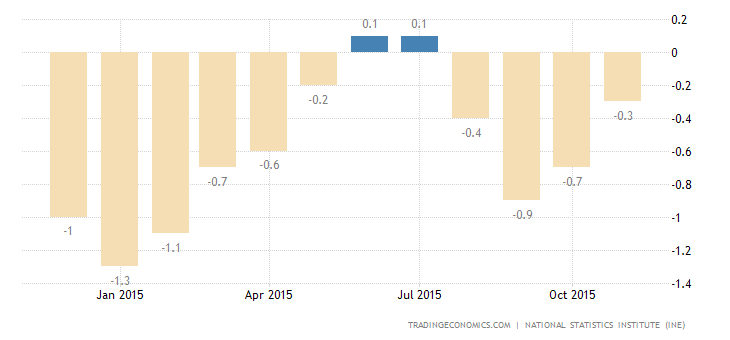 Spain Inflation Rate Confirmed at -0.3%