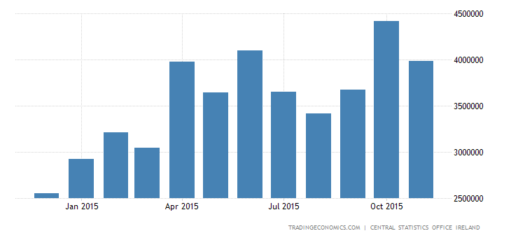 Irish Trade Surplus Widens Sharply in October