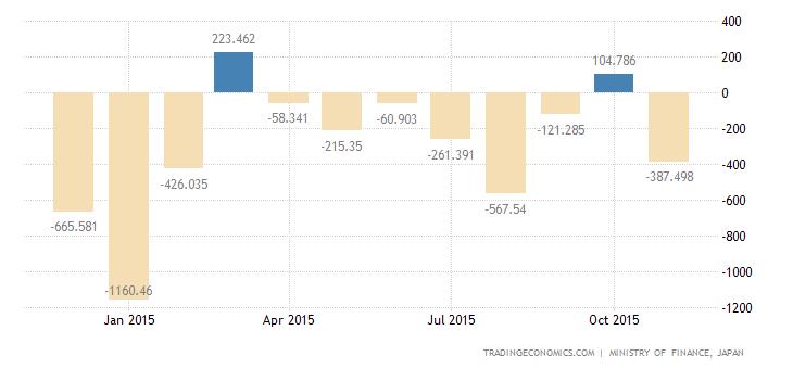 Japanese Trade Gap Narrows in November