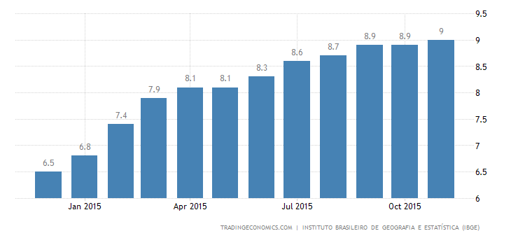 Brazil Unemployment Rate Unexpectedly Falls to 7.5%