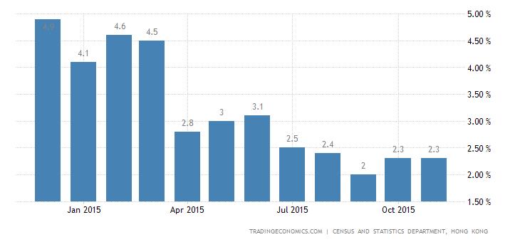Hong Kong Inflation Rate Steady at 2.4%