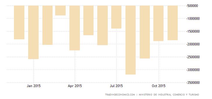 Spanish Trade Gap Narrows 15.7% in October