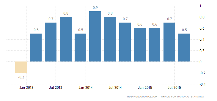UK GDP Growth Revised Down to 0.4%