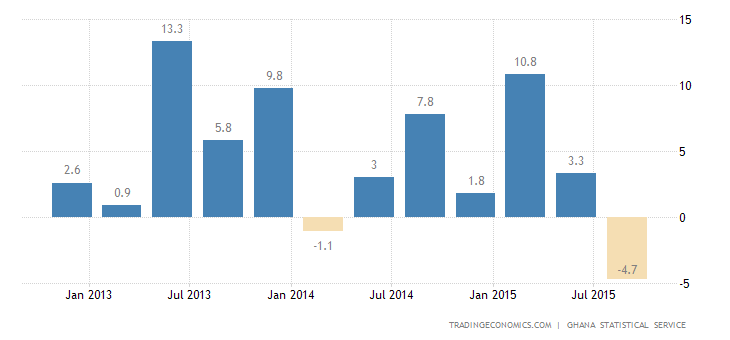 Ghana Annual GDP Growth Slows to 3.6% in Q3